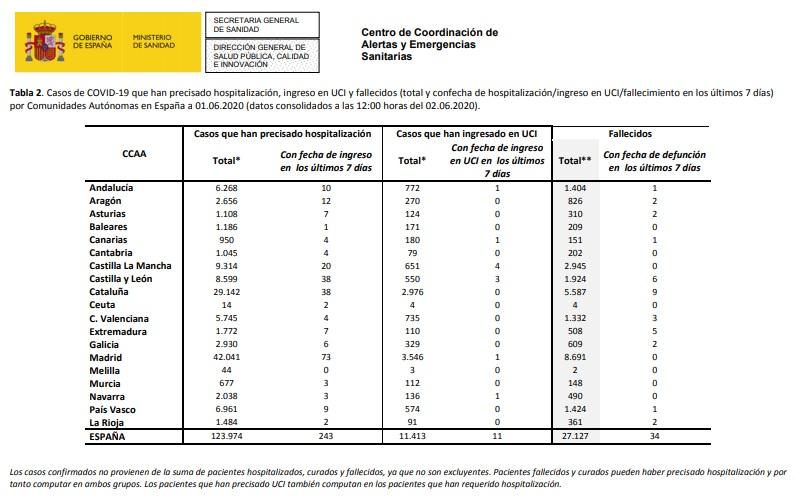 Datos de coronavirus en España- 2-06-2020.