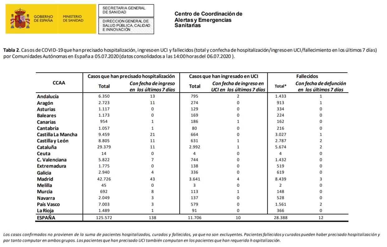 Datos de coronavirus en España- 06-07-2020.