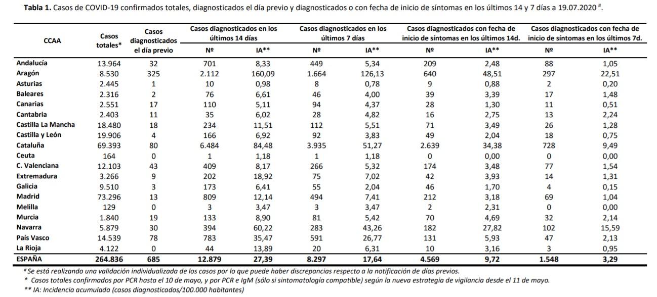 Datos Coronavirus en España. 20-07-20. Tabla 1. Ver más.