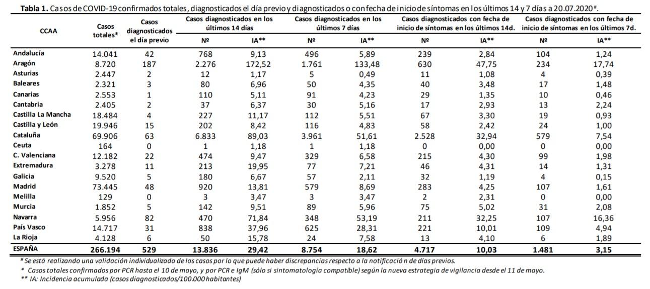 Datos de coronavirus en España. 21-07-2020. Tabla 1.