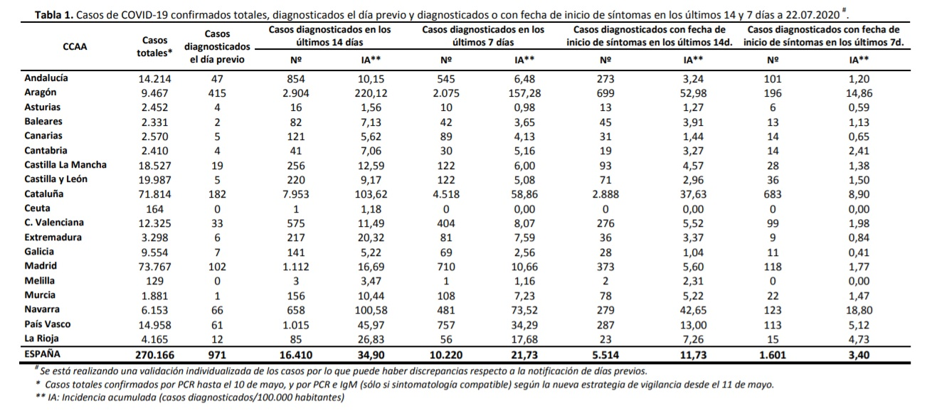 Datos de coronavirus en España. 23-07-2020. Tabla 1.