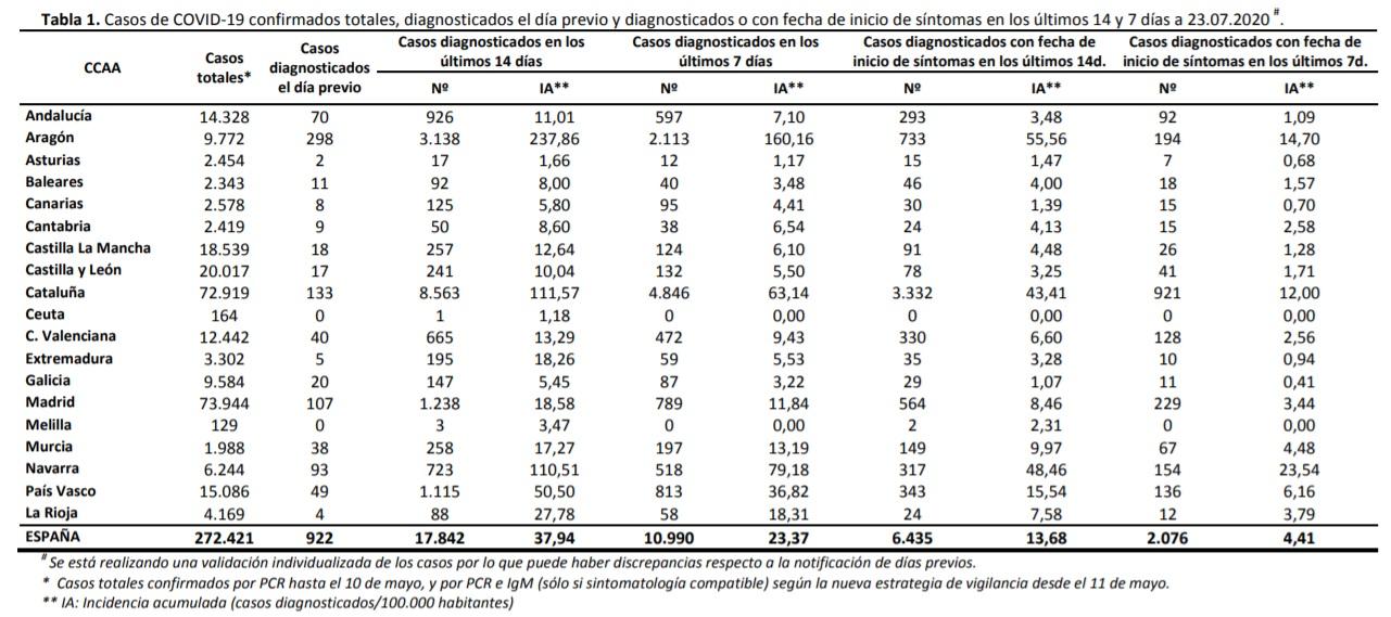 Datos de coronavirus en España. 24-07-20220. Tabla 1.