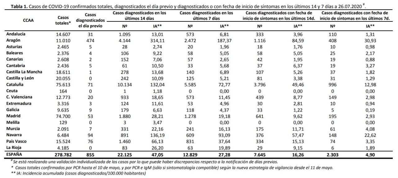 Datos de coronavirus en España. 27-07-2020. TAbla 1.