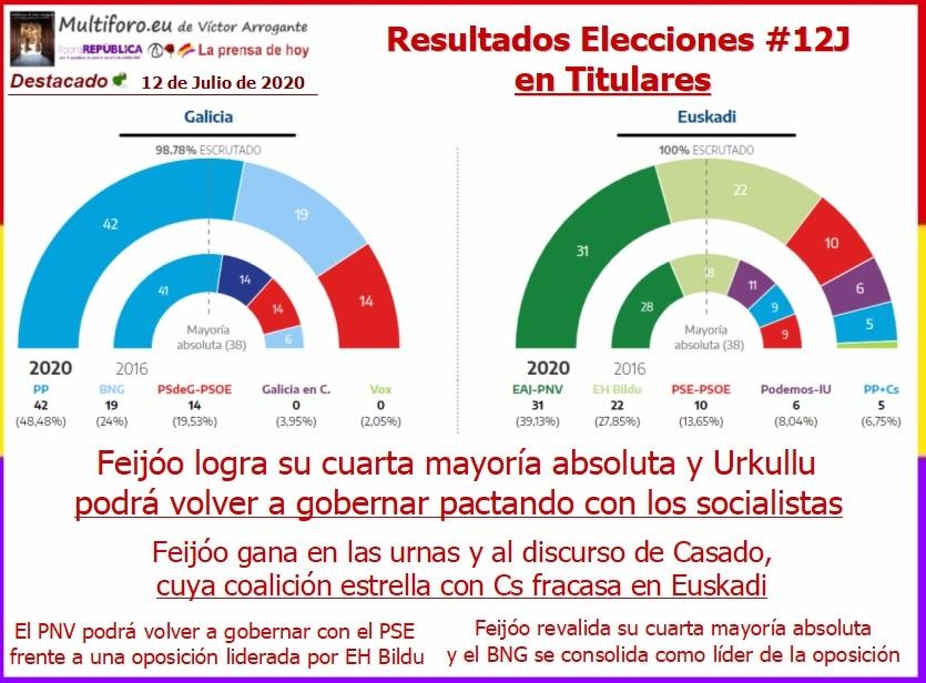 Resultado de las elecciones vascas y gallegas del 12 de julio de 2020