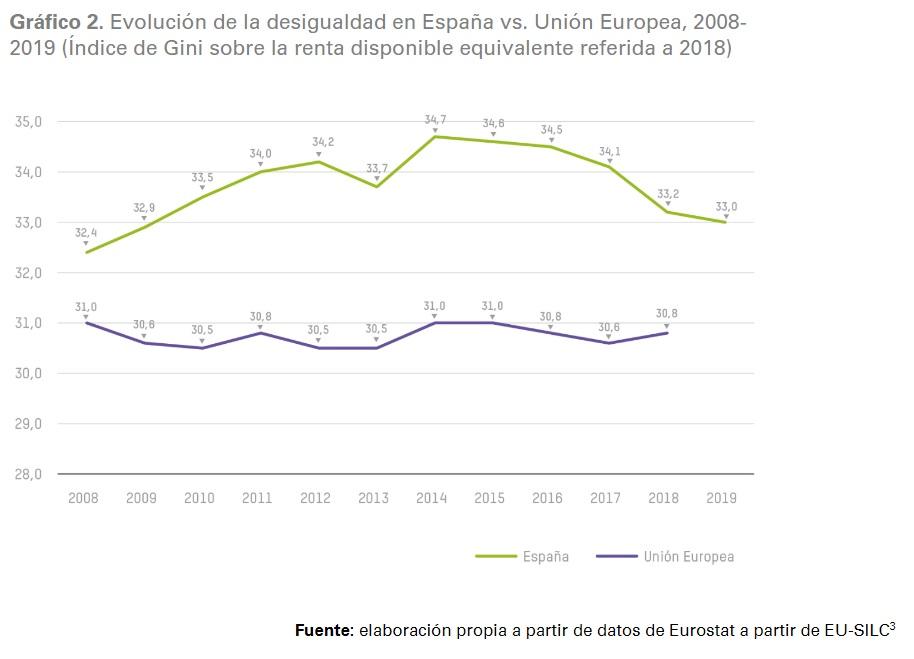 Gráfico 2.Evolución de la desigualdad en España vs. Unión Europea, 2008-2019 (Índice de Gini sobre la renta disponible equivalente referida a 2018)