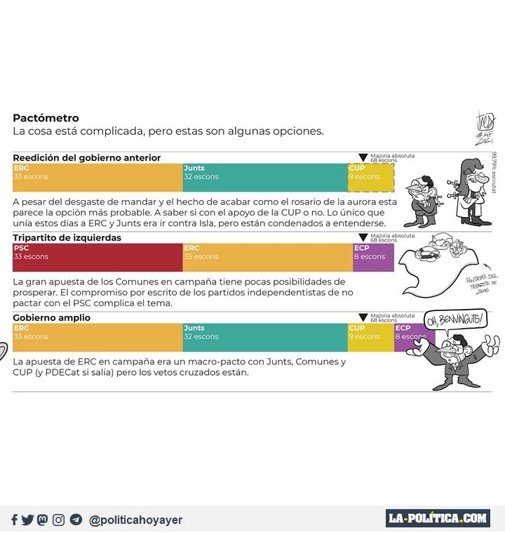 Pactómetro de las elecciones en Cataluña. (Viñeta de Tres)