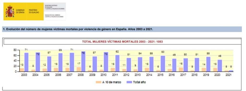 Mujeres víctimas mortales por violencia machista. 2003 - Marzo 2021